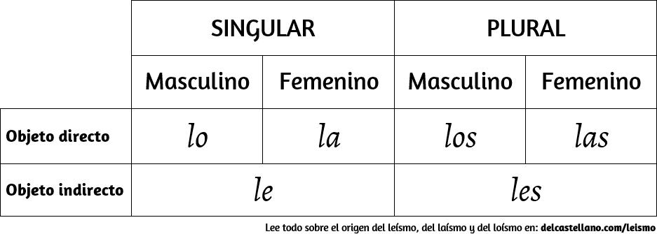 Sistemaetimológico (casual) de pronombres de objeto