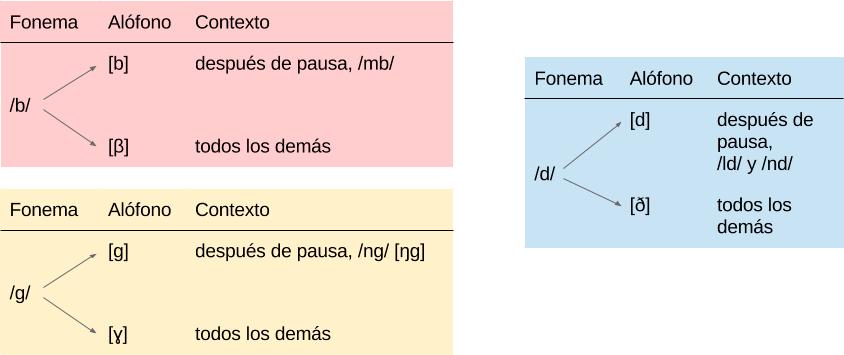Alófonos de los fonemas oclusivos sonoros en español