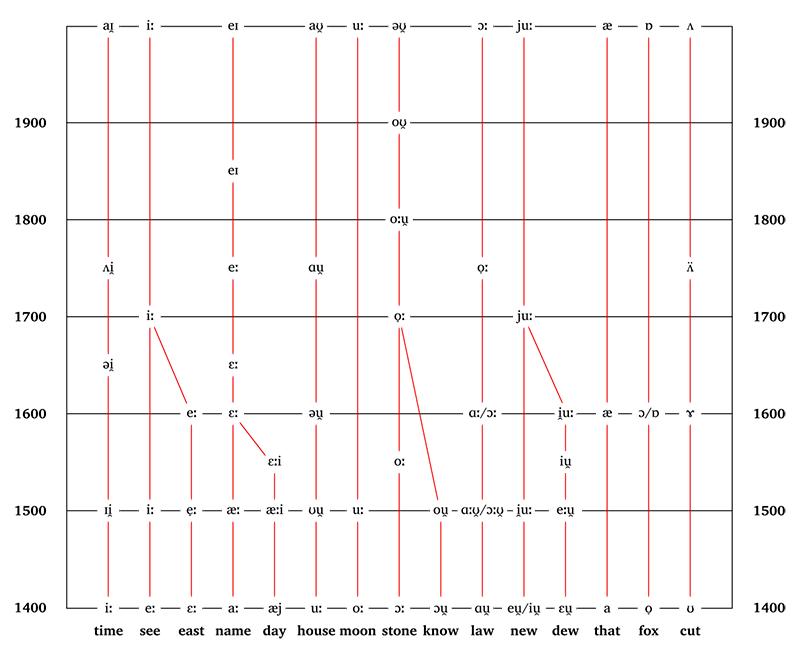 El gran desplazamiento vocálico (o Great Vowel Shift)