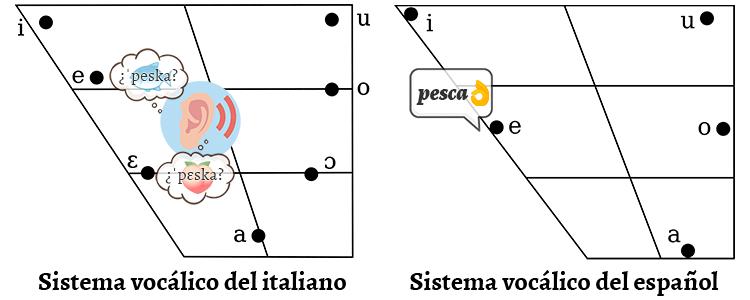 Vocales del español y del italiano