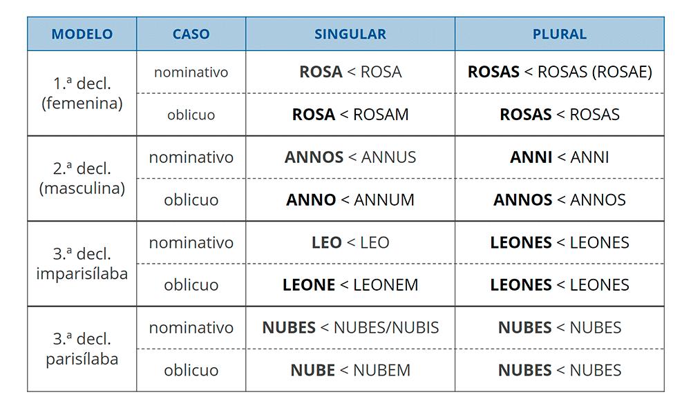 Sistema de casos de la última etapa del latín hablado, según Penny