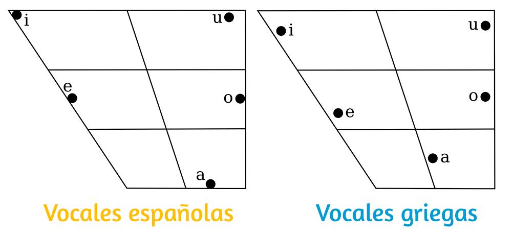 Comparación: vocales españolas y vocales griegas