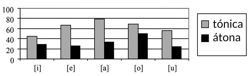 Cantidad de las vocales griegas tónicas vs. átonas